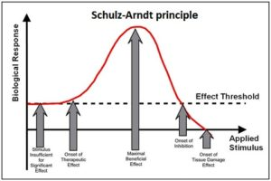 Microcurrent Therapy - Schulz-Arndt principle