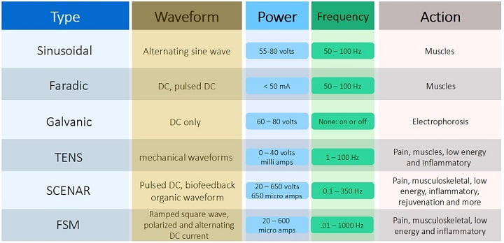 microcurrent therapy comparison chart